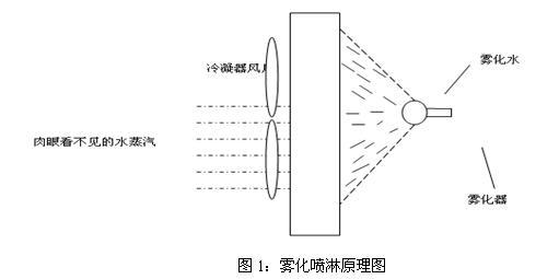 雾化降温原理:根据功能,空调室外机节能系统可以分为雾化喷淋和冷凝水回收利用两部分。 雾化喷淋的工作原理:通过对空调室外机的水喷淋,可以降低室外机的工作温度;通过高速直流马达每分钟转速11000转,可将每一滴水雾化成原水滴的体积1/500左右,使蒸发速度加快。由于水滴的体积大大缩小,雾化蒸发速度比水滴的蒸发速度快300倍以上,雾化喷淋使得水喷淋到空调室外机冷凝器散热片上时能够产生从液态到气态的物理相变,则能够吸收的热量大大增加。水从液态到气态吸收热量为水升温1吸热的539倍,由于吸热量大大增加,能在很短的